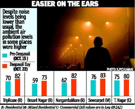Noise level before and aftyer deepavali-myth
